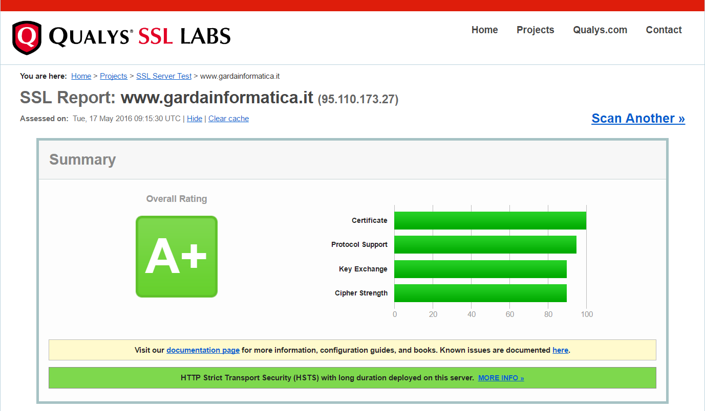ssl labs https test grade A+